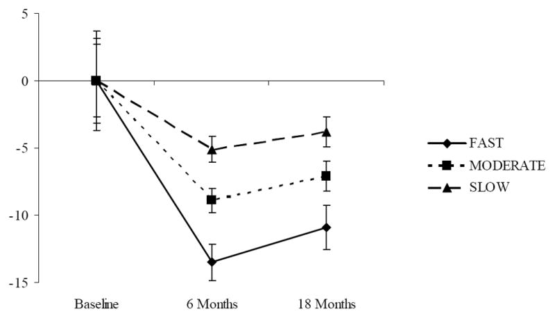 Weight loss results of slow, medium, and fast dieters